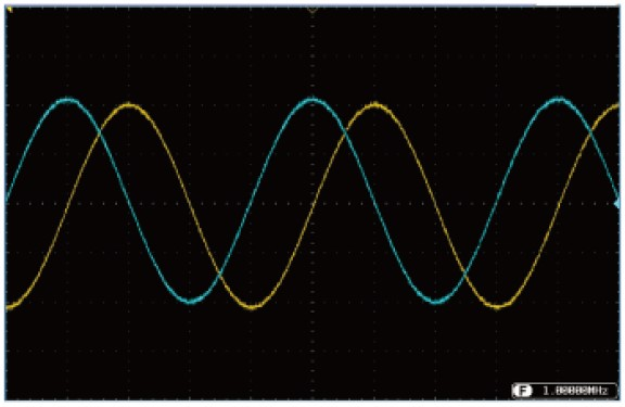 Quadrature (sine and cosine) signals