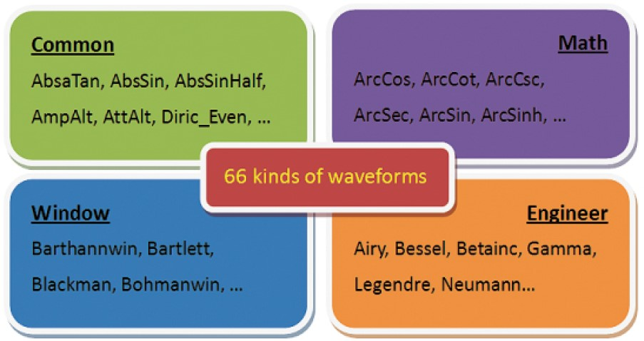 66 kinds of waveforms in 4 catalog