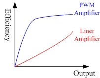 PWM Amplifier Efficiency